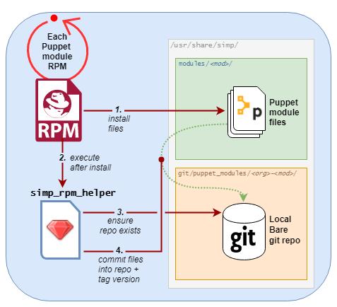 2 1  SIMP Community Edition (CE) 6 4 0-RC1 — SIMP 6 4 0